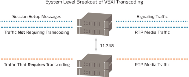 Intelligent Transcoding Solutions for VoIP and fax solutions